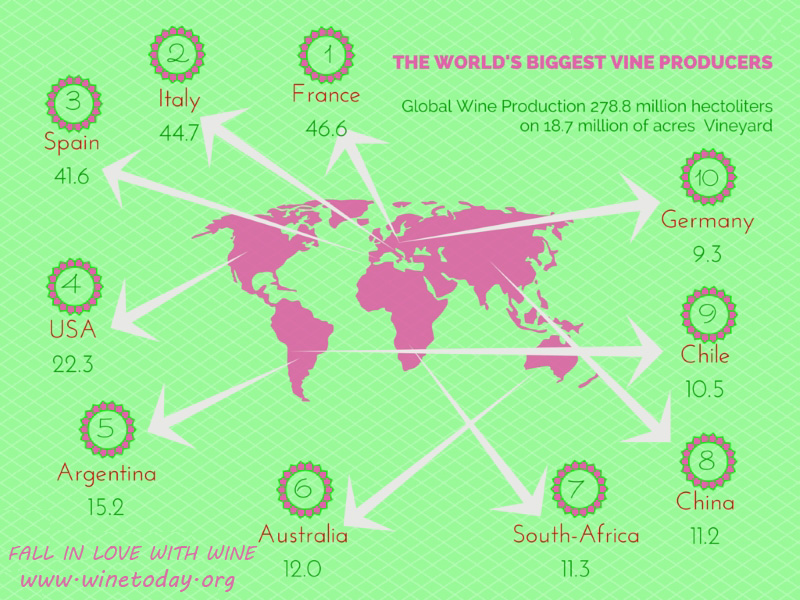top-world_wine-producers